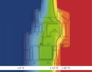 Wärmedurchgangskoeffizienten